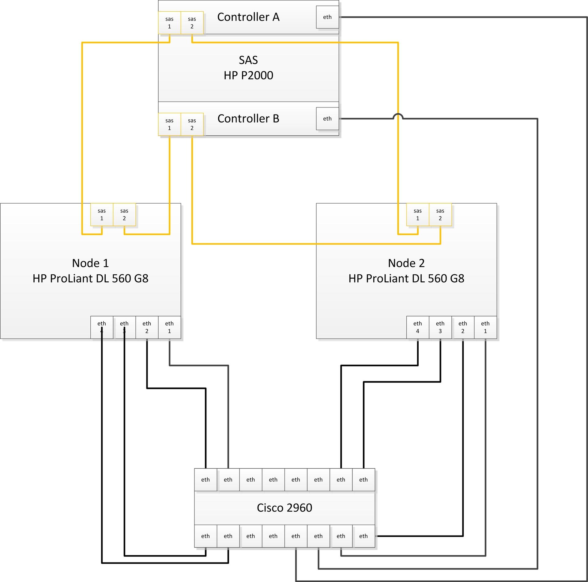 Подготовка инфраструктуры и развертывание отказоустойчивого кластера на Windows Server 2012