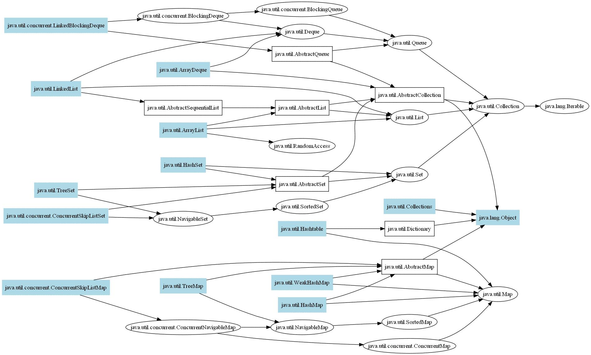 Подготовка к экзамену Oracle Java SE 7 Programmer II (1Z0 804)