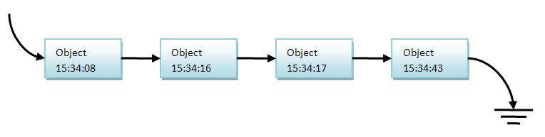 Подсчет ссылок атомарными переменными в C/C++ и GCC