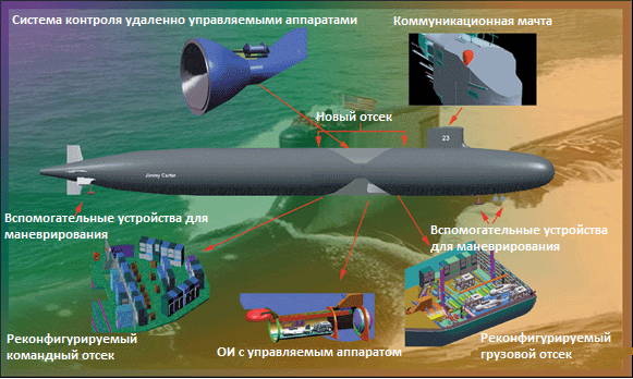 Подводная лодка USS Jimmy Carter, её специальные задачи и подводные оптические кабели