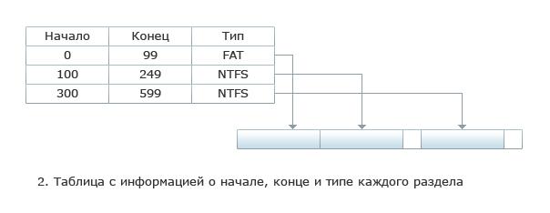 Поиск удаленных файлов: файловая система FAT