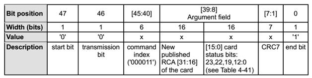 Полнофункциональный драйвер SDHC карты памяти для Stm32f4 (часть 1)
