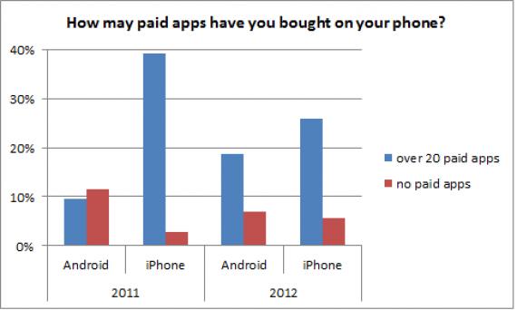 Пользователи Android наконец стали покупать приложения