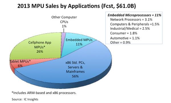 Рынок процессоров в 2013 году вырастет на 8% и достигнет 61 млрд. долларов, уверены эксперты IC Insights