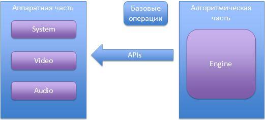 Портирование кода на мобильные устройства iOS/Android