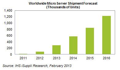 Стимулом роста рынка микро-серверов, по мнению IHS iSuppli, выступают облачные сервисы