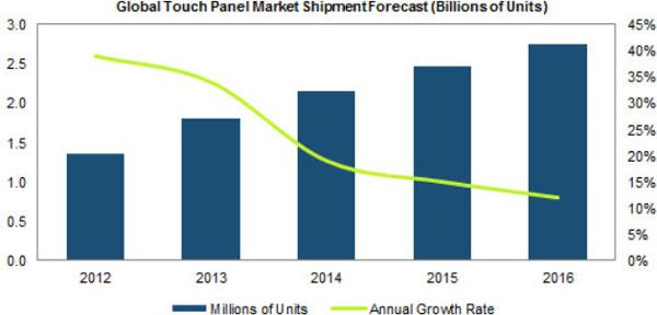 В общей сложности в 2016 году будет отгружено 2,8 млрд. сенсорных панелей