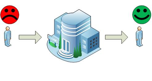 Построение эффективных бизнес систем. Глава 2.1 Бизнес процессы: Словарь. Поточный подход. Бизнес и трубопроводы
