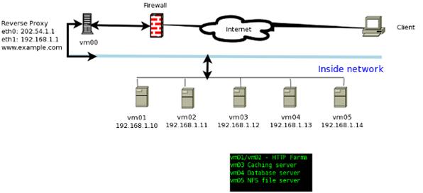Повышаем безопасность стека web приложений (виртуализация LAMP)