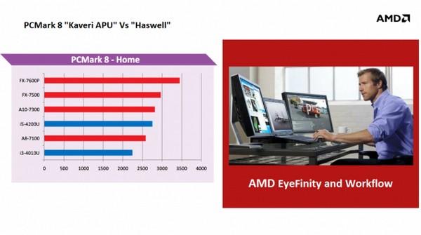 AMD APU Kaveri