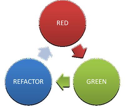 Практика TDD/BDD на примере JavaScript: TDD и BDD