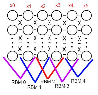 Предобучение нейронной сети с использованием ограниченной машины Больцмана
