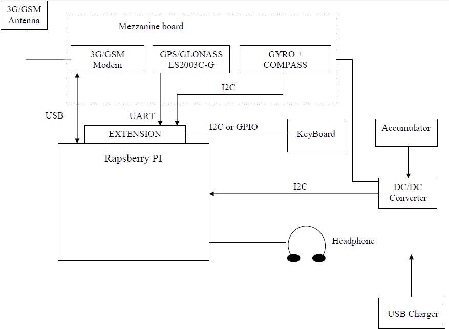 Предзаказы на OrPI — навигационную плату расширения для Raspberry PI. Разное