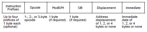 Префиксы в системе команд IA 32