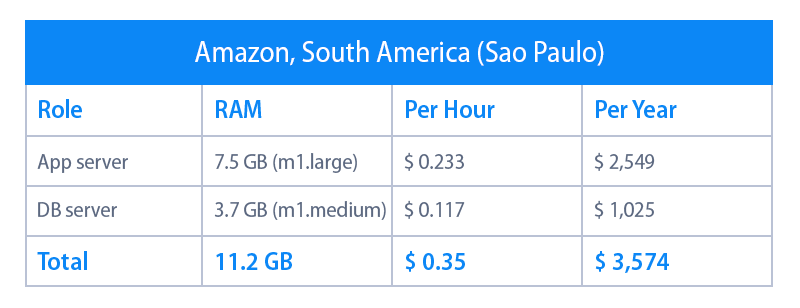 amazon south america hosting