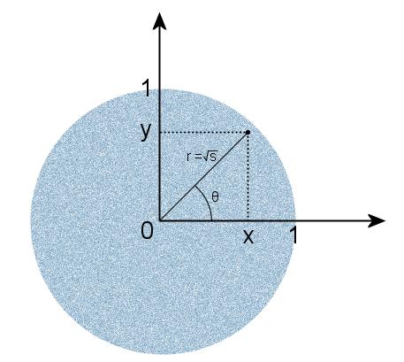равномерное распределение в круге