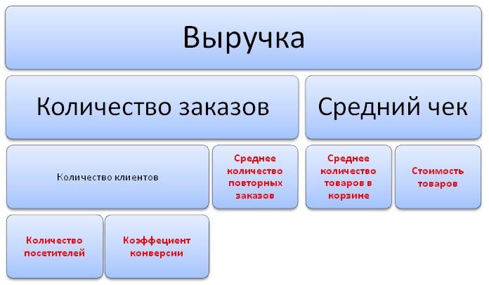 Прибыльный интернет магазин. Часть I: обзор метрик и способов увеличения прибыли