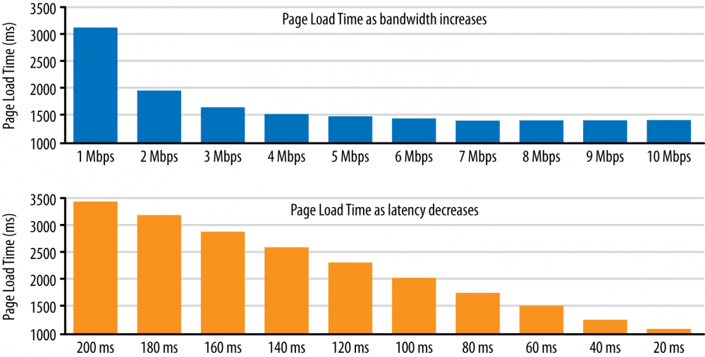 Page load time vs. bandwidth and latency