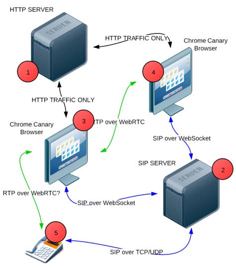 Принцип работы SIP клиента в браузере
