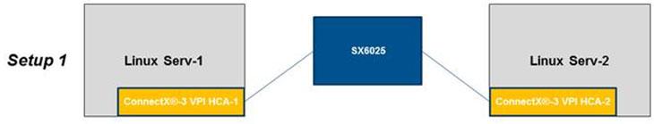 Про InfiniBand: как мы уменьшали пинг с 7 мкс до 2,4 мкс (и результаты тестов)