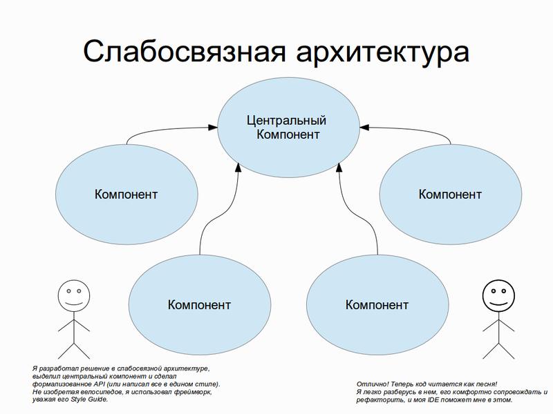 Про абстрагирование, слабосвязную архитектуру и проектирование в целом
