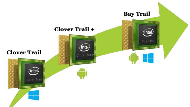 Процессор для планшетов — поговорим о Bay Trail