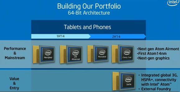 Процессоры Intel для планшетов и смартфонов — планы на ближайшее будущее