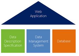 Проектирование веб приложений с применением Data Management System (на основе технологии скаффолдинга)