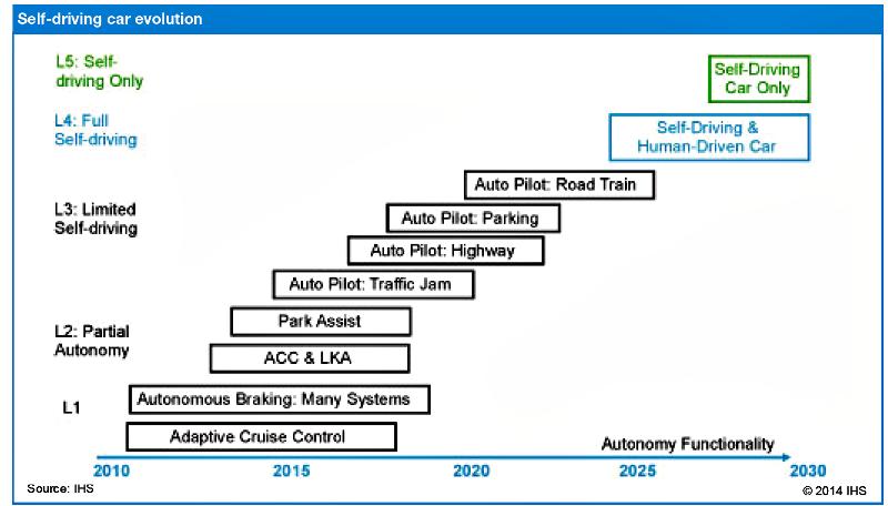 Прогноз IHS: через 20 лет на дорогах будет 50 миллионов автономных автомобилей
