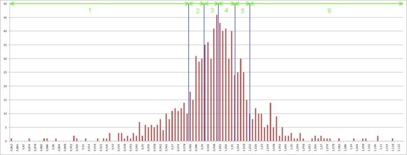 Прогнозирование финансовых временных рядов