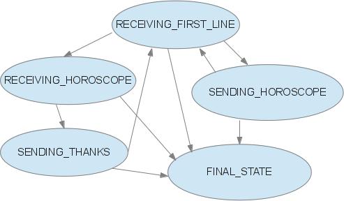 Программы в автоматном стиле – трудности перевода