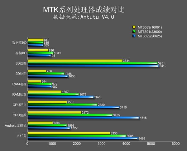 MediaTek MT6591 AnTuTu