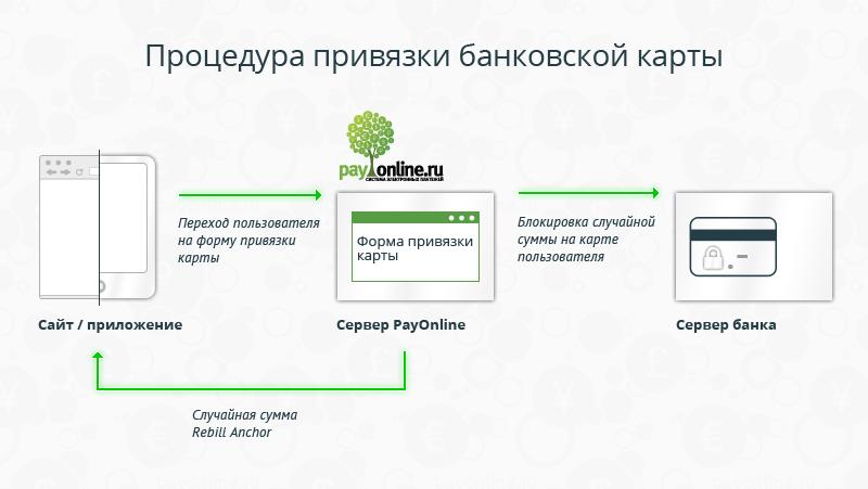 Простая интеграция сервиса P2P переводов на сайт и в приложение