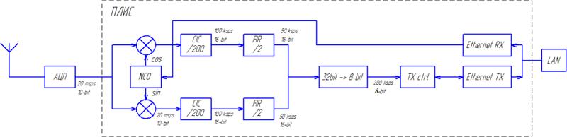Простой SDR приёмник на ПЛИС