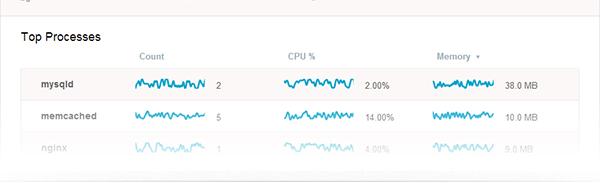 Простой мониторинг нагрузки на сервер в реальном времени с веб интерфейсом