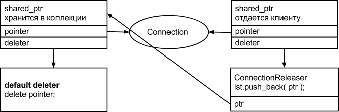 Пять подводных камней при использовании shared ptr