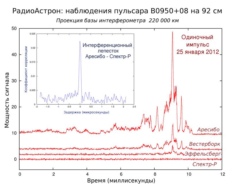 Радиоастрон рвет шаблоны
