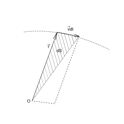 Расчет положения небесных тел на небосводе. Часть 1