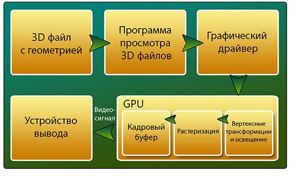 Разбираемся с шейдерами в Unity3D на конкретном примере