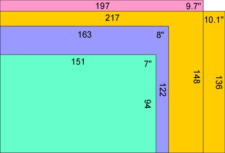 Размеры экранов