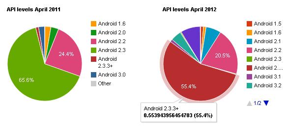 Разнообразие Android устройств