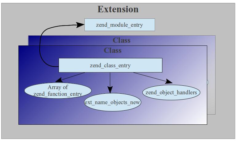 Разрабатываем модуль PHP на C++. Часть 1: экскурс в мир Zend Engine 2
