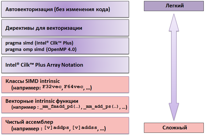 Разработчик на распутье: как векторизовать?!