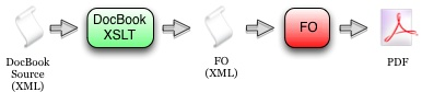 Разработка документации при помощи DocBook