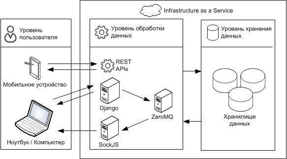 Разработка системы синхронизации в реальном времени с использованием SockJS, Django, Tornado и ZeroMQ