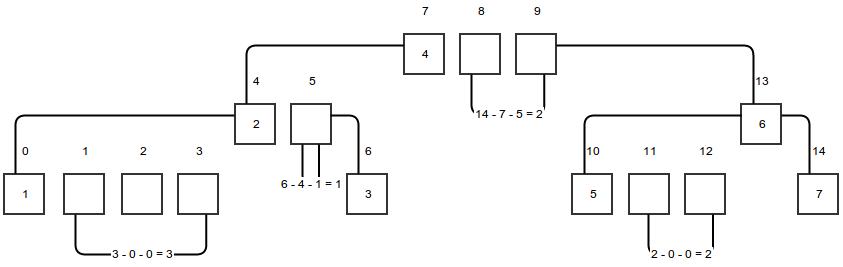 Разрежённый массив представленный деревом