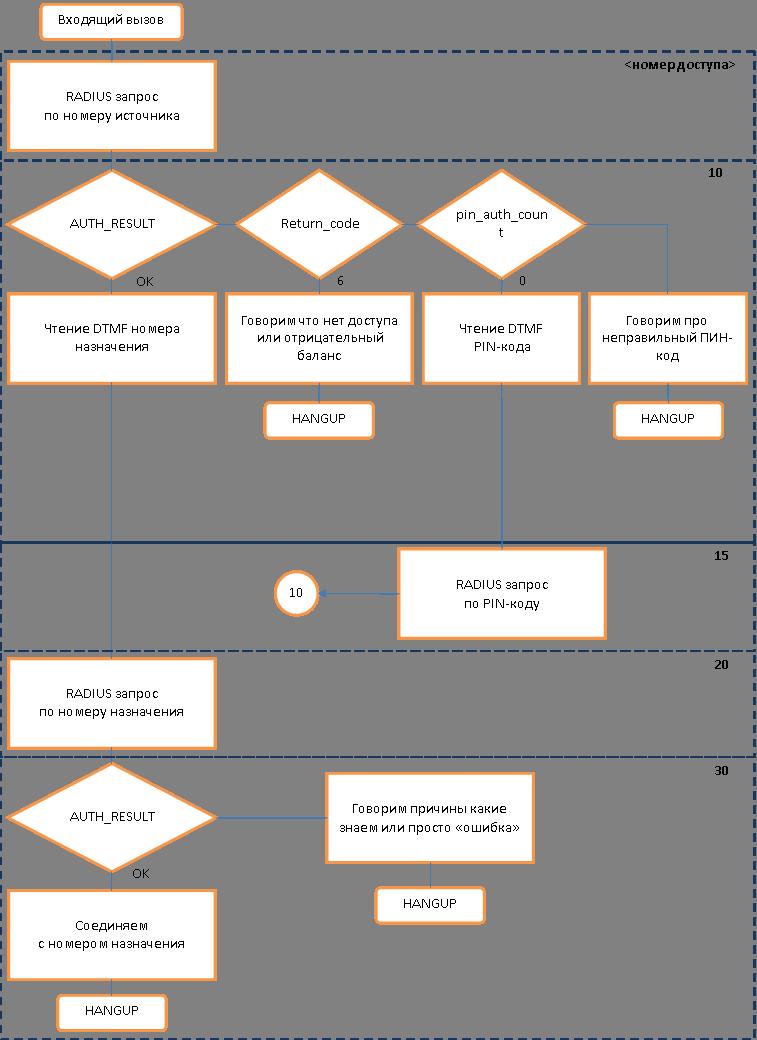 Реализация VoIP карточной платформы на FreeSWITCH с использованием RADIUS