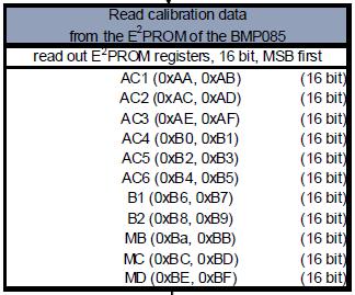 Реализация мьютекса вне ОС на примере микроконтроллера AVR и шины TWI