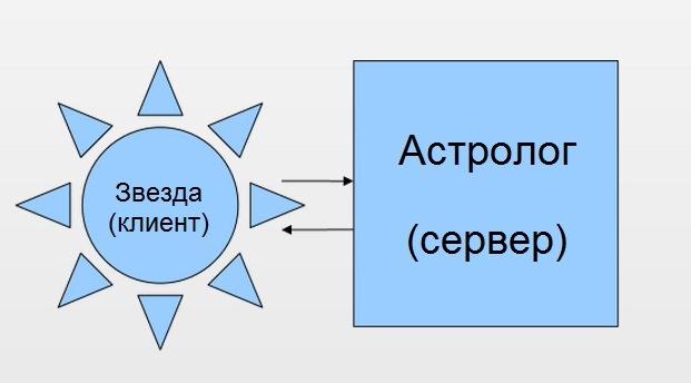 Астрологический протокол