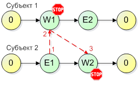 Рецепты против взаимных блокировок на сигнальных переменных